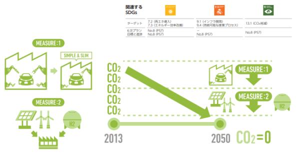 トヨタの「工場CO2ゼロ・チャレンジ」の流れ
