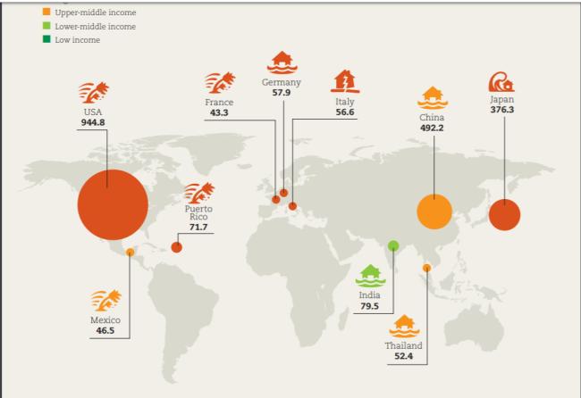 国別の自然災害の経済損失額、日本は3位
