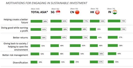 アジアの主要国でのサステナブルファイナンスへの対応度合い(日本を除く)