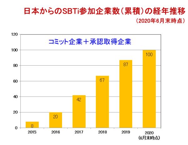 日本からのSBTi参加企業数(累積)の経年推移(2020年6月末時点)