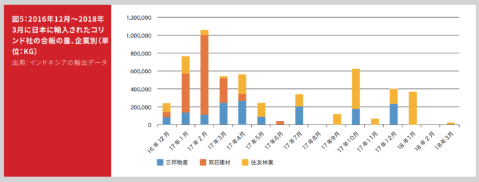 コリンド社製合板を輸入してきた日本企業の分類