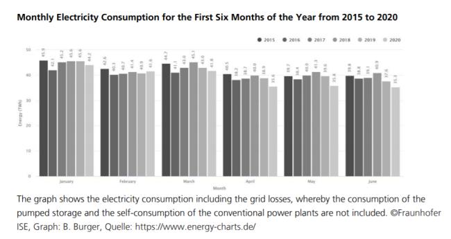 上半期の月別電力量の推移