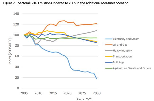 エナルギー産業からのCO2排出量予測は2030年でも変わらない