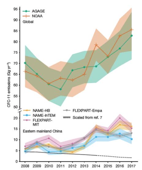 大気観測データから推定されたCFC-11の年間放出量(ギガグラム/年、キロトン/年)。㊤米国海洋大気局のデータから推定された全球の放出量、㊦韓国と日本のデータから推定された中国東部からの放出量