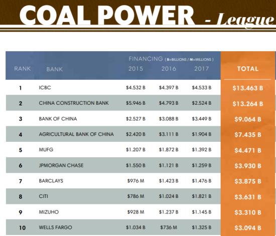 石炭火力向け融資では世界第5位。日本の銀行ではトップ