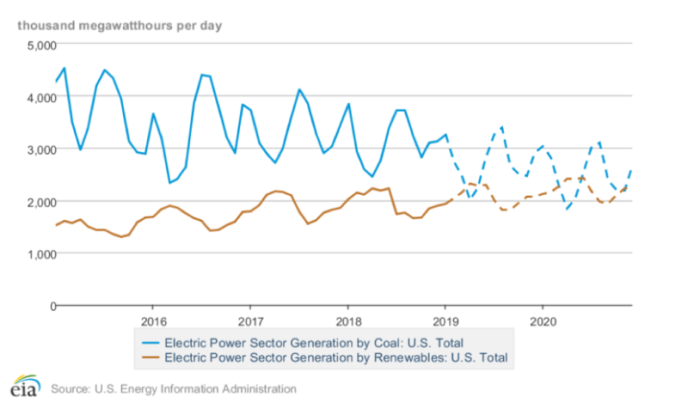 米国での石炭発電㊤と再エネ発電㊦の推移