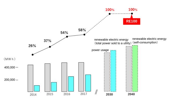 大和ハウス工業の電力使用量と再エネ電力の推移