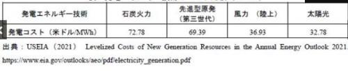 表 発電エネルギー技術のコスト比較(USELA)