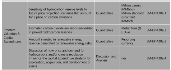 石油・ガス産業の開示項目②保有資源量の評価等