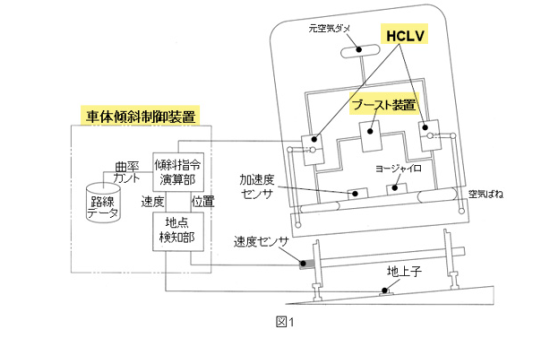 車体傾斜(振り子)システム
