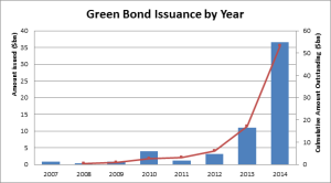 CBIIssuance%20by%20year
