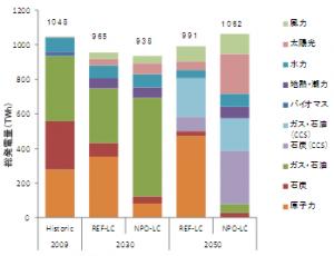 図1: 2030年および2050年における電源構成