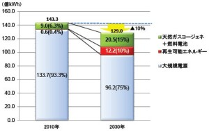 図1 滋賀県の電源構成。出典:滋賀県商工観光労働部
