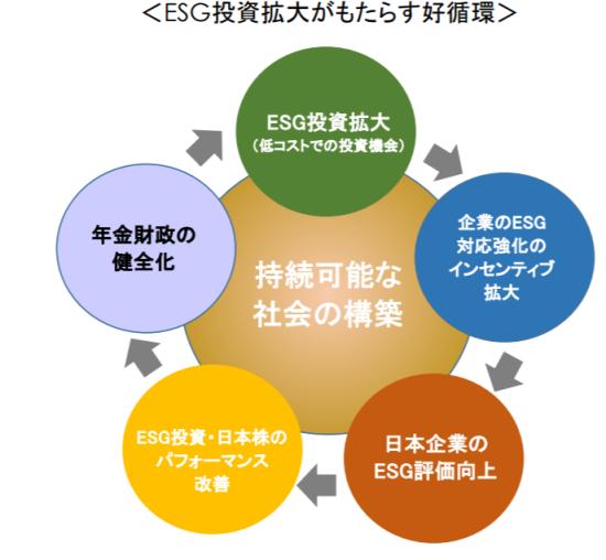 GPIFが説明するESG投資の効果