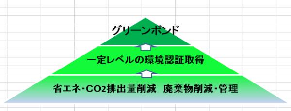 図表4  環境(E)における取組レベルの階層(イメージ)