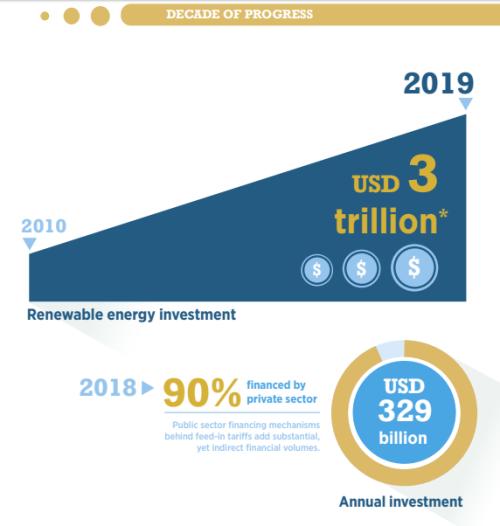「これまでの10年」での再エネ投資の推移