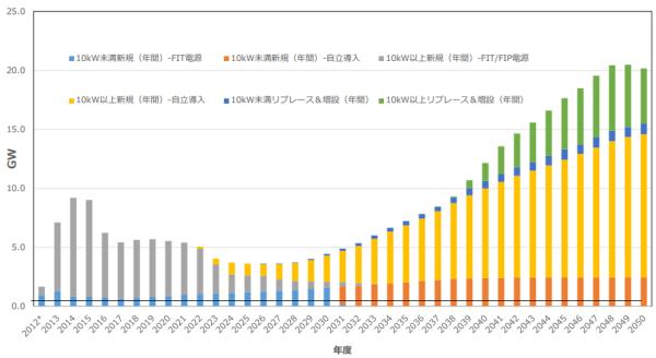 2050年の最大想定導入量(300GWケース)