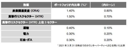 野村グループのCRAとHTRの比率