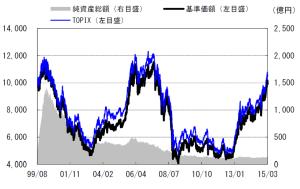 日興エコファンドの基準価額の推移