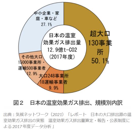 日本のCO2排出量の過半は130の事業所からの排出で占められている