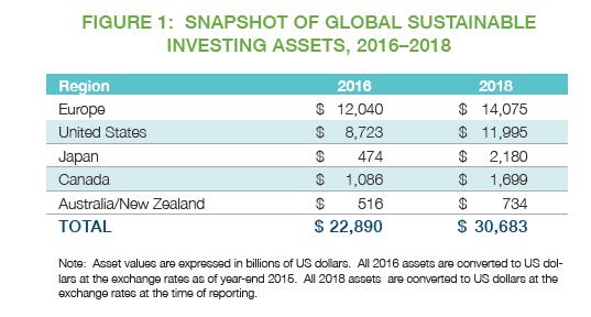 グローバルなサステナブル投資の推移