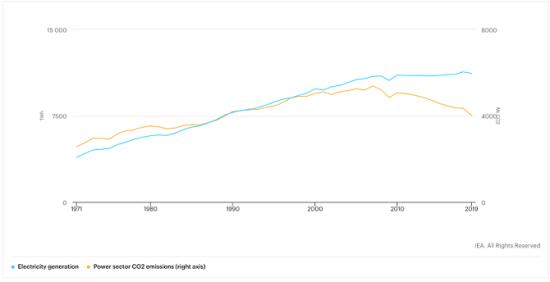 先進国での電力需要の推移