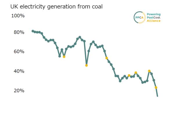 英国の石炭火力発電の比率の推移