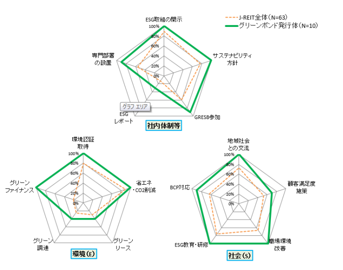 図表3  グリーンボンド発行体(10投資法人)とJ-REIT(全体)とのESG取組状況の比較(2019年4月25日現在)