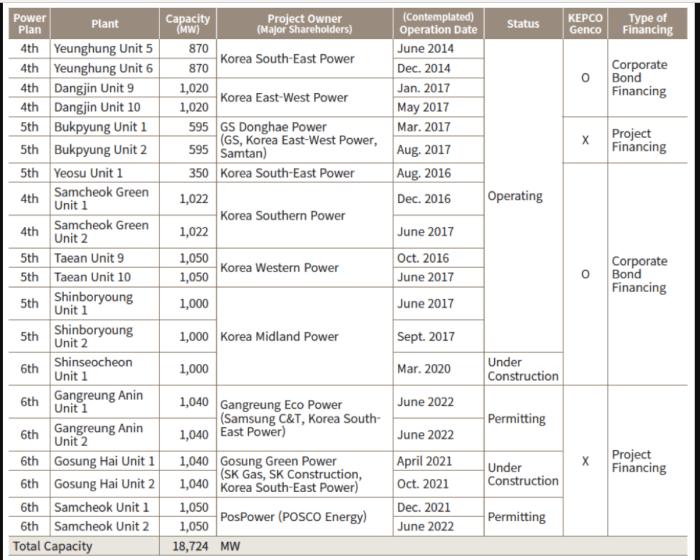 2008 年以降、韓国で新規に建設された石炭火力発電所