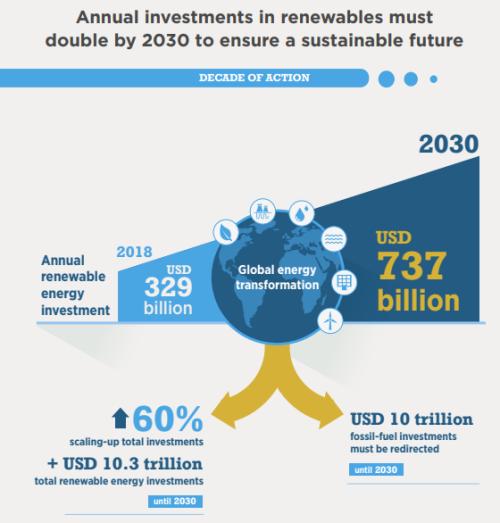 2030年までに必要な投資額