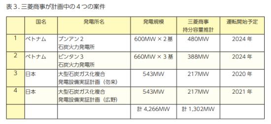 三菱商事の新規石炭火力案件