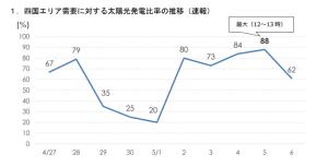 5月5日の四国電力の太陽光発電割合