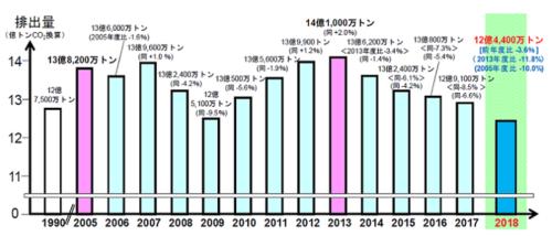日本のGHG排出量の推移