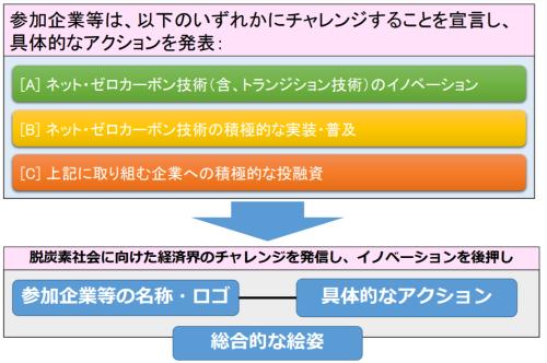 「チャレンジ・ゼロ」の3つの選択肢