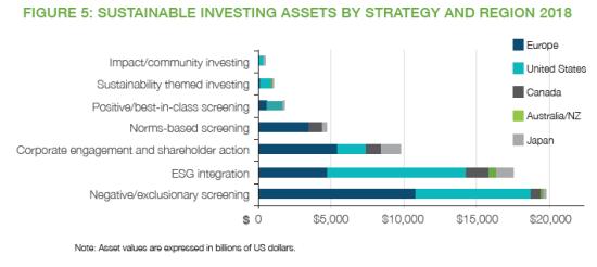 各地域のサステナブル投資方式の違い