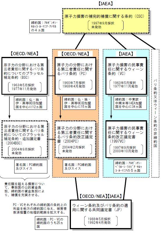 図1 原子力損害賠償に関する国際条約の状況。出典:文部科学省