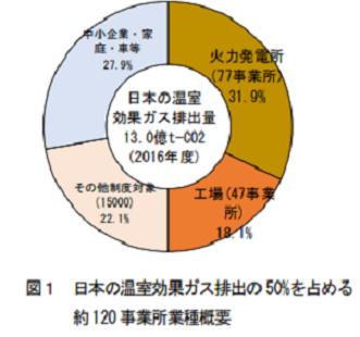 日本の温室効果ガス排出量の主要排出源