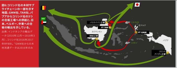 コリンド社の開発と輸出の流れ