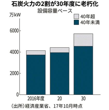 日経新聞から