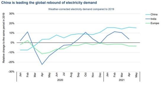 中国の電力需要増がグローバル需要を引っ張っている