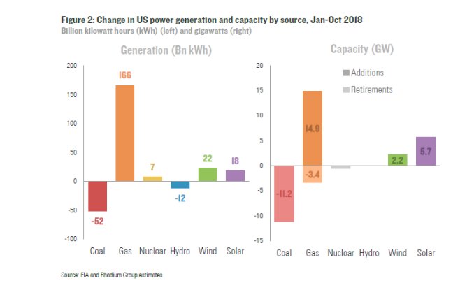 2018年の発電種別の発電量・同容量の増減