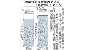 fukushimatoudoheki1キャプチャ