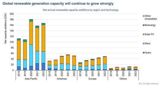 グローバルな再エネ発電の成長と分布