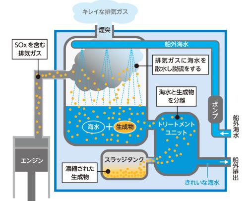 スクラバー装置の構造
