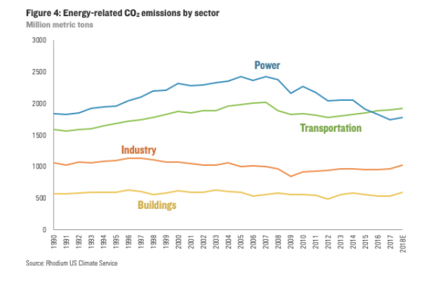 セクター別の排出量の推移
