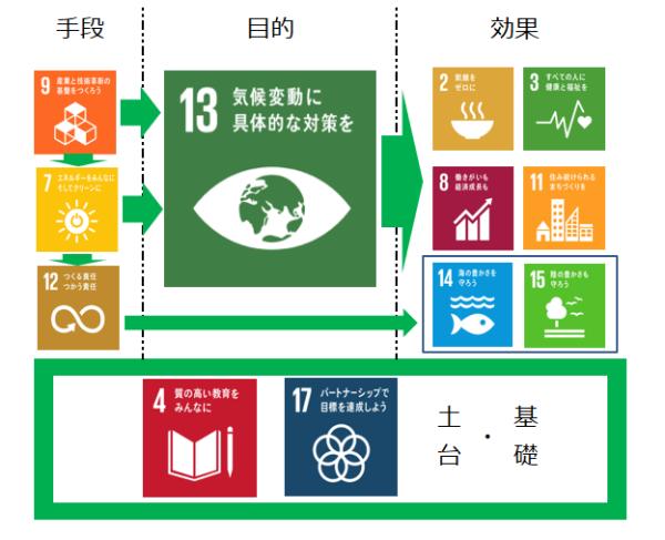 図表4「13.気候変動に具体的な対策を」を軸とした場合におけるSDGsへの効果 出所)三井住友トラスト基礎研究所