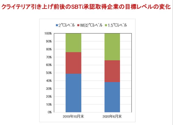 図表3 クライテリア引き上げ前後のSBTi承認取得企業の目標レベルの変化