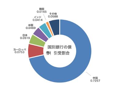 新規石炭火力事業向けの下部・債券引き受け金融機関の国別割合