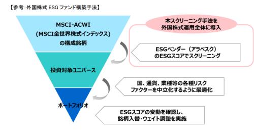 外国株でのESG評価手法