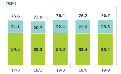 SMBCグループの貸出金残高推移